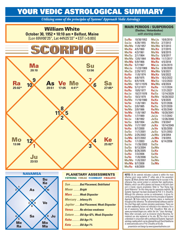 Typeworksofmaine com: Systems' Approach Vedic Astrology Charts
